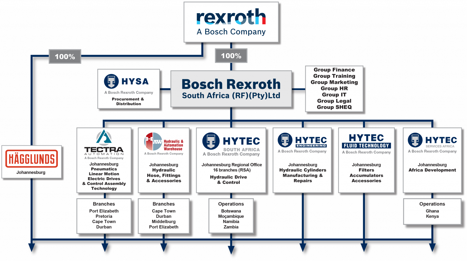 Bosch Rexroth South Africa Group - Code of Ethics and